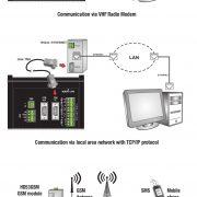 hd32mt1-comunications-radio-tcp-gsm