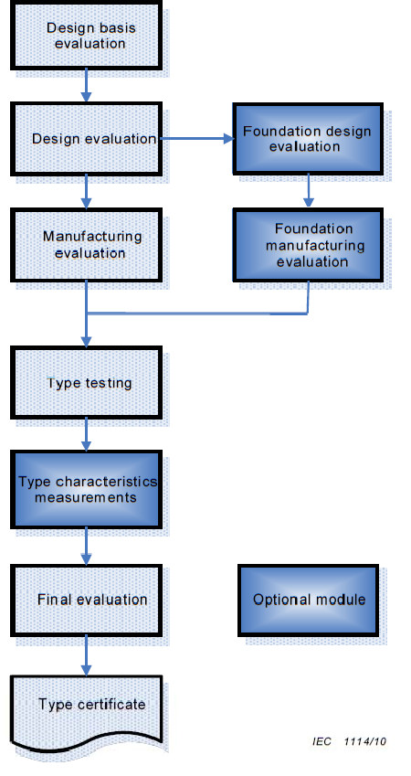 Figure 2 - Modules of type certification