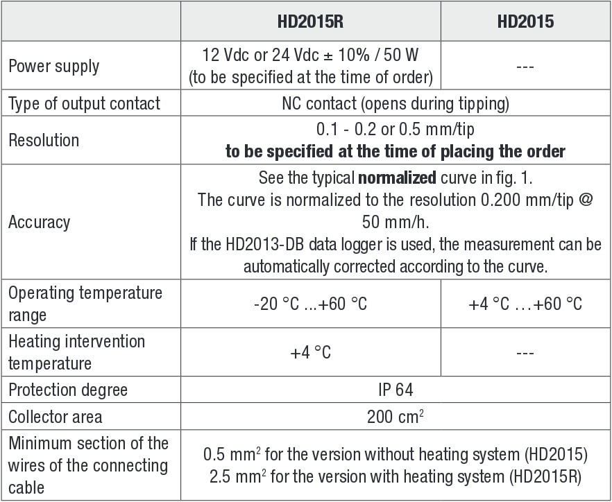 HD 2015 Technical characteristics