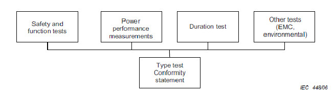Figure 1 - Elements of type testing (per IEC WT01 and IEC 61400-2)
